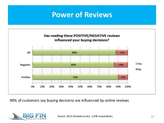 Power of Reviews 10 90% of customers say buying decisions are influenced by online reviews Source: 2013 Zendesk survey. 1,...