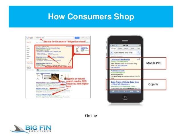 How Consumers Shop Online