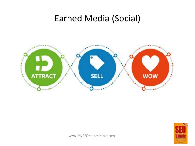 www.MySEOmadesimple.com Wow, Attract, Sell • Wow – Know your target audience – Develop engaging content – Make it easy to ...