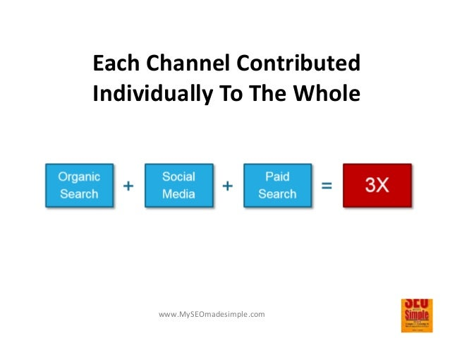 www.MySEOmadesimple.com Then, Some Marketers Realized The Benefits Of Channel Integration