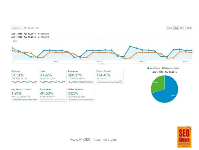 www.MySEOmadesimple.com Pulling It Together • Building Well SEO'd Sites Are Essential For Building A Powerful Brand • Loca...