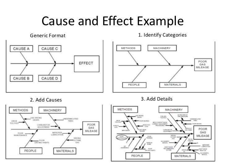 Interrelationship Diagram Six Sigma Example Auto Electrical Wiring