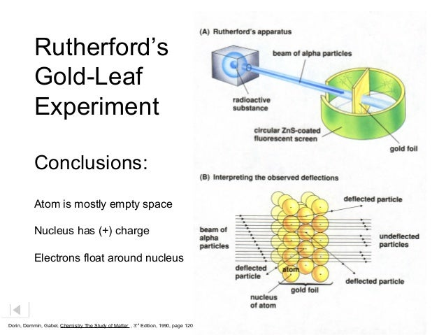 Rutherfords atom model lessons tes teach rutherford model of the atom ccuart Gallery