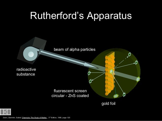 rutherford model Ernest rutherford's famed gold foil experiment of 1909 demonstrated that atoms were made up of a charged nucleus orbited by electrons he published his.