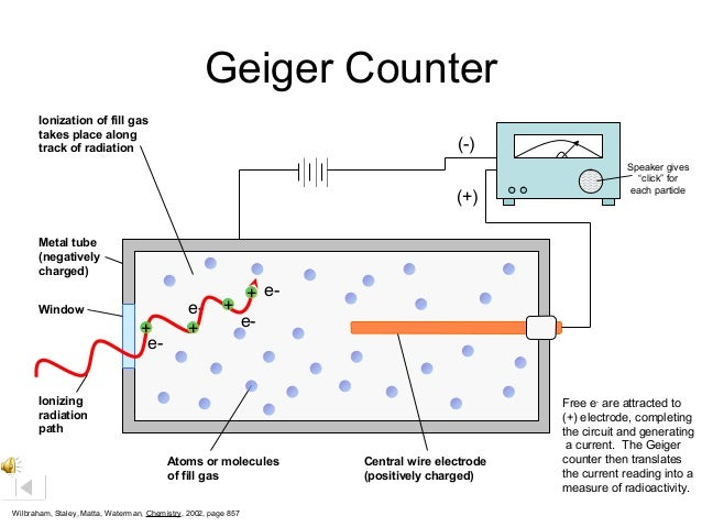 simulation of a geigermueller tube and counter as well radiation geiger counter simulator on the app store as well gcse nuclear radiation detecting radioactivity as well rutherford model of the atom moreover fake geiger counter on the app store. on geiger counter animation
