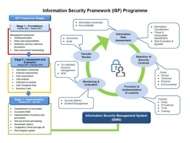 Data And Information Governance Getting This Right To Support An Inf