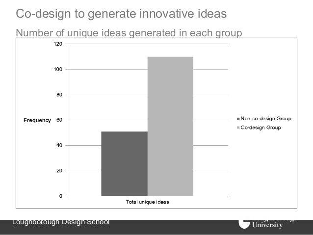 Co-design to generate innovative ideasNumber of unique ideas generated in each groupLoughborough Design School