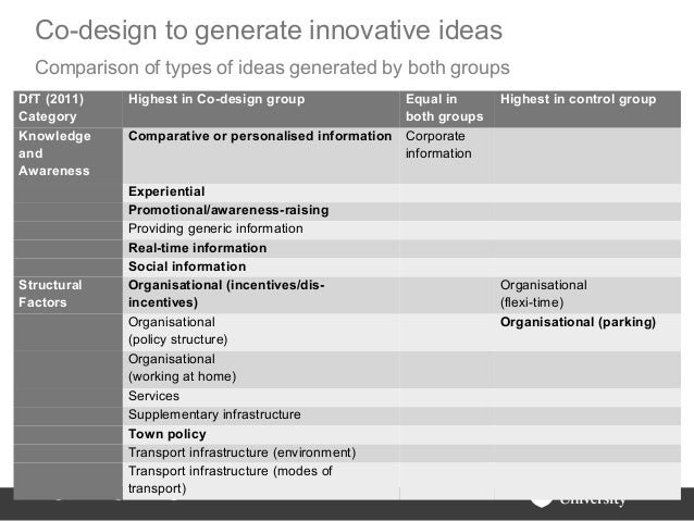 Co-design to generate innovative ideas  Comparison of types of ideas generated by both groupsDfT (2011)      Highest in Co...
