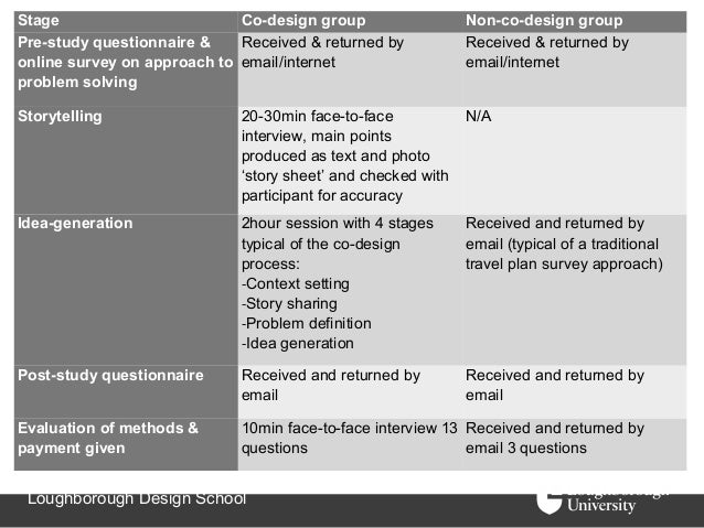 Stage                        Co-design group                  Non-co-design groupPre-study questionnaire &    Received & r...