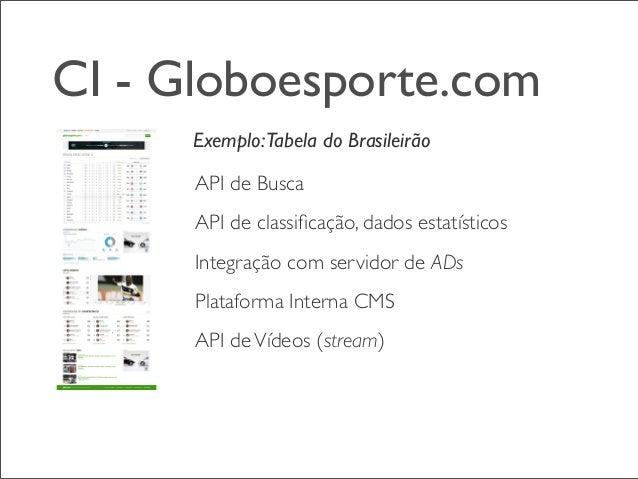 CI - Globoesporte.com Exemplo:Tabela do Brasileirão API de Busca API de classificação, dados estatísticos Integração com se...