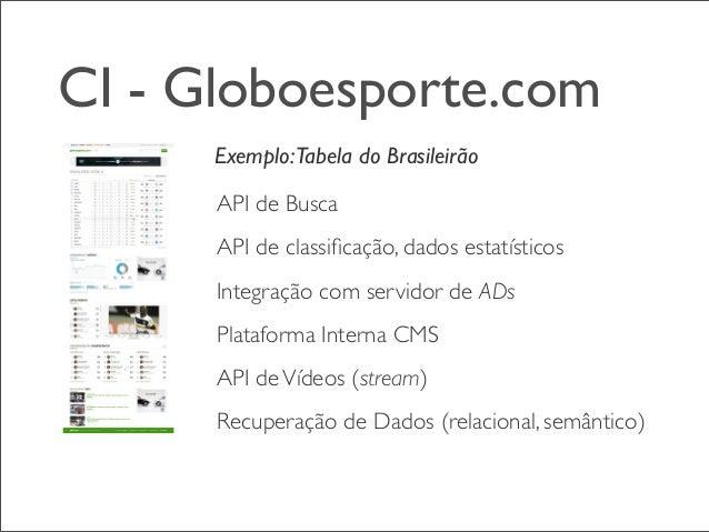 CI - Globoesporte.com Testes unitários, funcionais, javascript, code-conventions CIs Integradas entre as dependências Test...