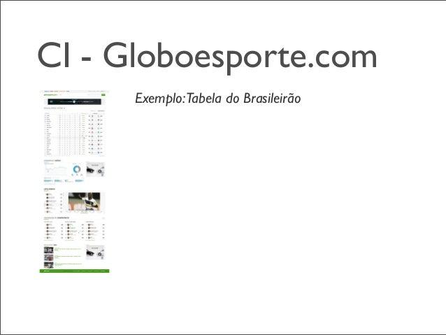 CI - Globoesporte.com Exemplo:Tabela do Brasileirão API de Busca API de classificação, dados estatísticos