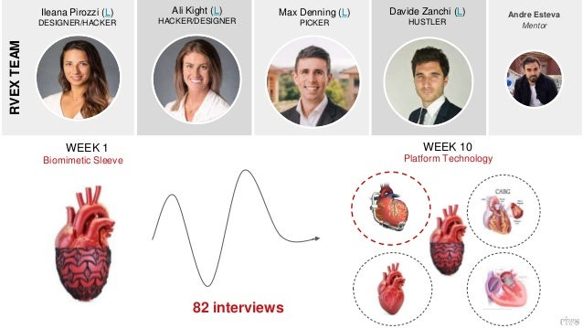 250,000 people in the United States are waiting for heart transplants, but fewer than 5000 of them will receive a donor he...