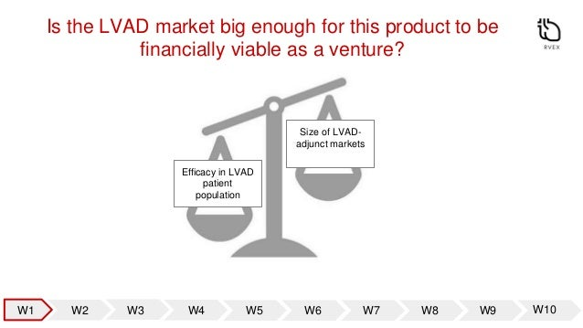 Initial Hypothesis: our technology, alongside existing trends, will enable expansion of the LVAD market Reduce adverse eve...