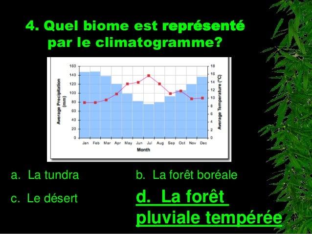 4. Quel biome est représenté par le climatogramme? a. La tundra b. La forêt boréale c. Le désert d. La forêt pluviale temp...