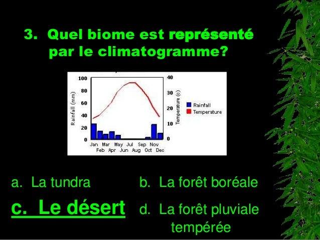 3. Quel biome est représenté par le climatogramme? a. La tundra b. La forêt boréale c. Le désert d. La forêt pluviale temp...