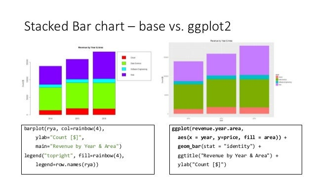 A picture speaks a thousand words - Data Visualisation with R