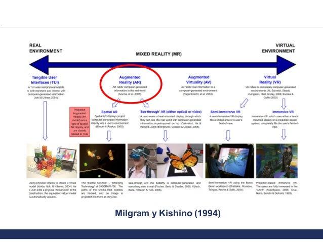 Milgram y Kishino (1994)