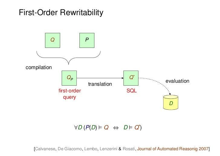 First-Order Rewritability             Q                 P  compilation                     QP                            Q...