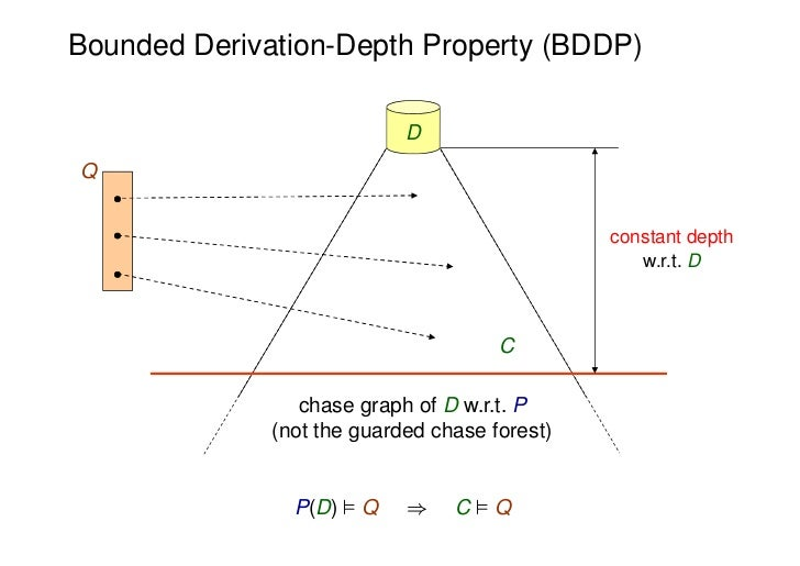 Bounded Derivation-Depth Property (BDDP)                            DQ                                               const...