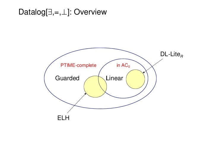 Datalog[9,=,?]: Overview                                        DL-LiteR           PTIME-complete      in AC0          Gua...