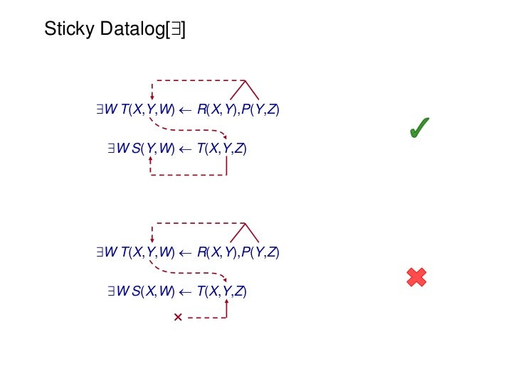 Sticky Datalog[9]      9W T(X,Y,W)  R(X,Y),P(Y,Z)       9W S(Y,W)  T(X,Y,Z)      9W T(X,Y,W)  R(X,Y),P(Y,Z)       9W S(...