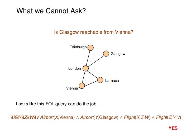 What we Cannot Ask?                    Is Glasgow reachable from Vienna?                           Edinburgh              ...