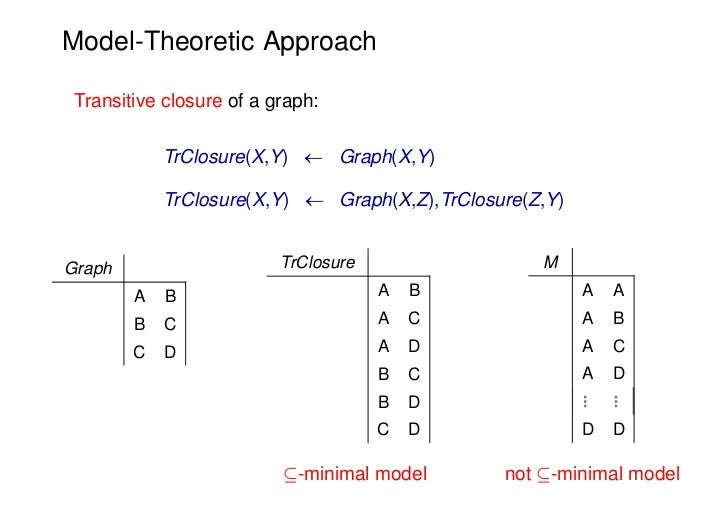 Model-Theoretic Approach Transitive closure of a graph:            TrClosure(X,Y)  Graph(X,Y)            TrClosure(X,Y) ...