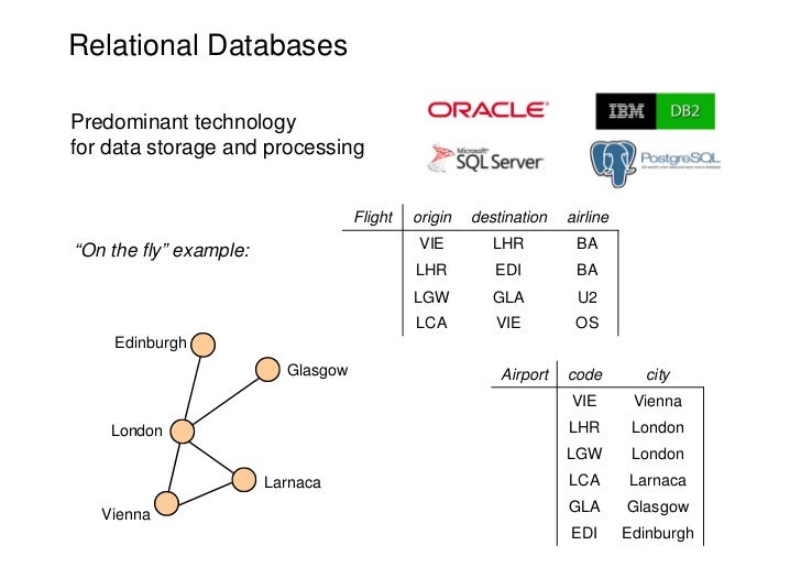 Relational DatabasesPredominant technologyfor data storage and processing                                    Flight   orig...