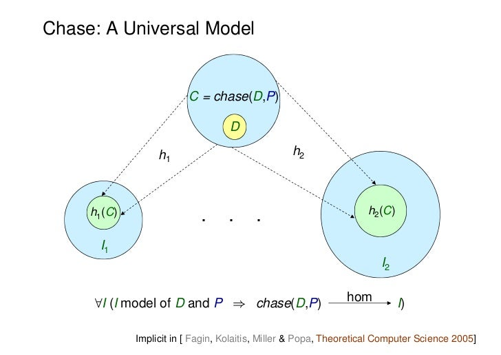 Chase: A Universal Model                         C = chase(D,P)                                   D                  h1   ...