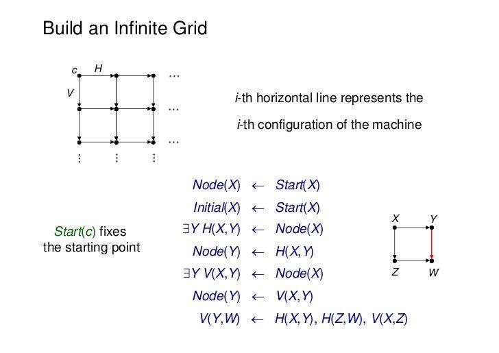 Build an Infinite Grid     c   H    V                            i-th horizontal line represents the                      ...