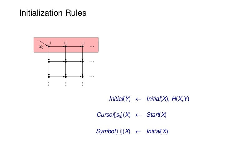 Initialization Rules          t   t   t     s0                           Initial(Y)  Initial(X), H(X,Y)                  ...