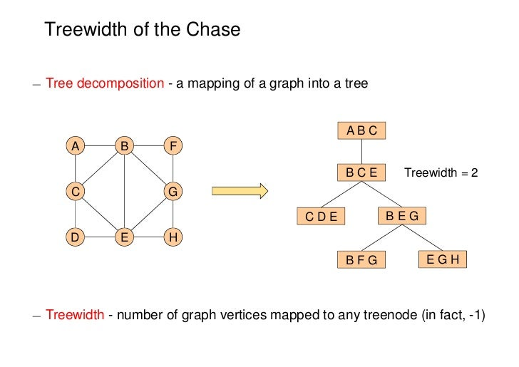 Treewidth of the Chase¡ Tree decomposition - a mapping of a graph into a tree                                             ...
