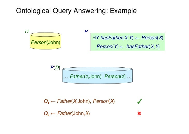 Ontological Query Answering: Example  D                          P                                 9Y hasFather(X,Y)  Per...