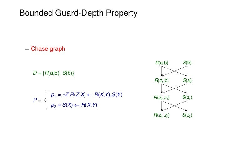 Bounded Guard-Depth Property ¡ Chase graph                                          R(a,b)     S(b)   D = {R(a,b), S(b)}  ...