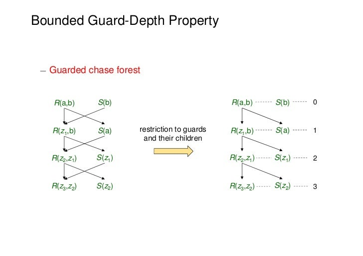 Bounded Guard-Depth Property ¡ Guarded chase forest    R(a,b)    S(b)                            R(a,b)     S(b)    0   R(...