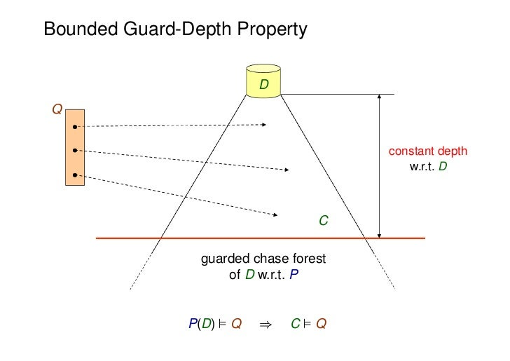Bounded Guard-Depth Property                          DQ                                       constant depth             ...