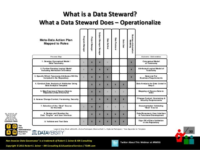 Real-World Data Governance: What is a Data Steward and ...