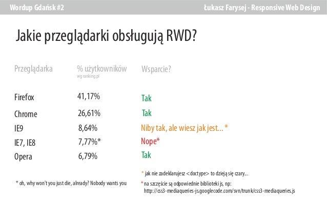 Wordup Gdańsk #2  Łukasz Farysej - Responsive Web Design  Jakie przeglądarki obsługują RWD? Przeglądarka  % użytkowników  ...