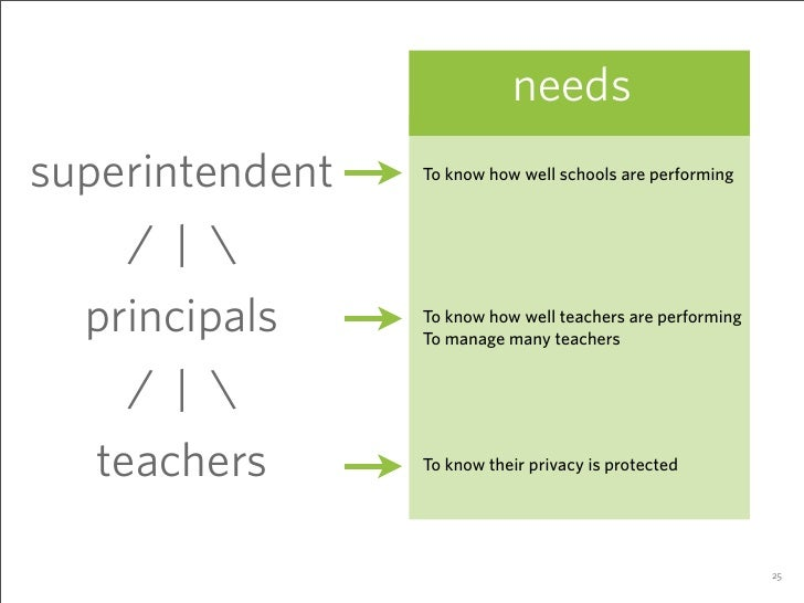 needs superintendent   To know how well schools are performing         /|   principals     To know how well teachers are p...