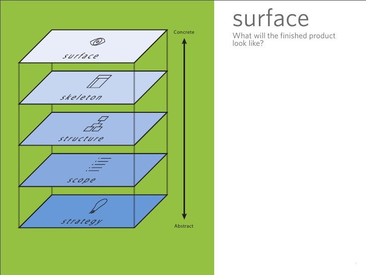 surface             Concrete                        What will the finished product                        look like? surfa...