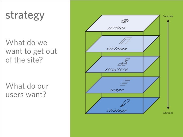 strategy                      Concrete                      surface  What do we                   skeleton want to get out...