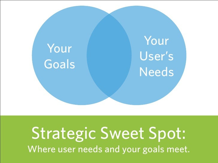 Your    Your                          User's    Goals                          Needs    Strategic Sweet Spot: Where user n...