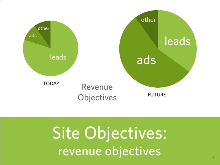 Revenue    Objectives    Site Objectives: revenue objectives   38