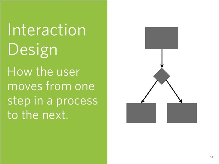 Interaction Design How the user moves from one step in a process to the next.                      54