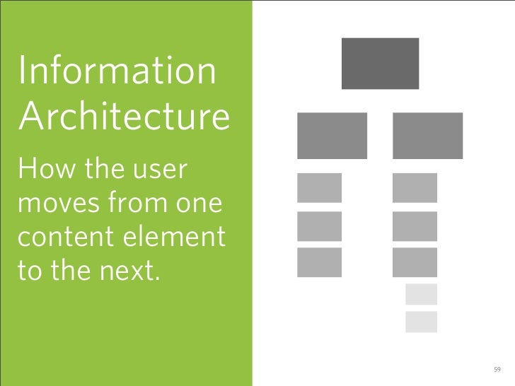 Information Architecture How the user moves from one content element to the next.                    59