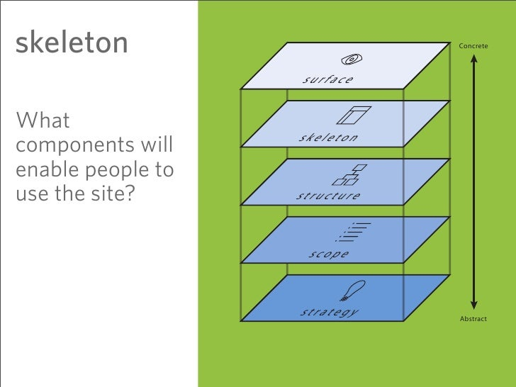 skeleton                       Concrete                       surface  What                    skeleton components will en...