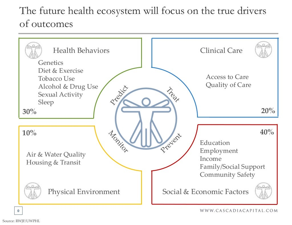 Healthcare Industry Taxonomy for the Population Health Era