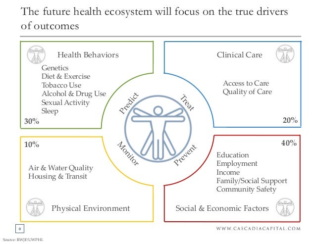 0 The future health ecosystem will focus on the true drivers of outcomes Health Behaviors Clinical Care Social & Economic ...