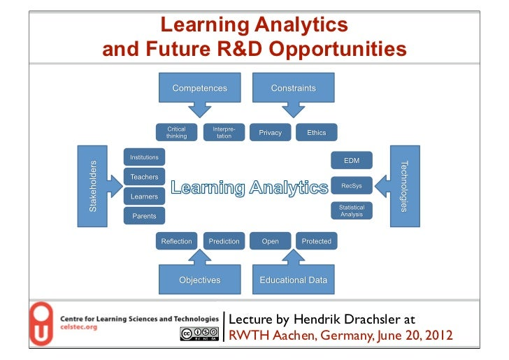 Learning Analyticsand Future R&D Opportunities           Lecture by Hendrik Drachsler at           RWTH Aachen, Germany, J...